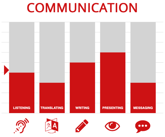 Listening is one of five communication skills every business professional needs to apply in their working environment